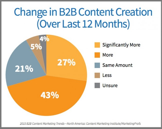 Change in B2B Content Creation-Chart-Research-2015