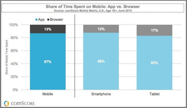 ComScore-Apps Vs Mobile Web