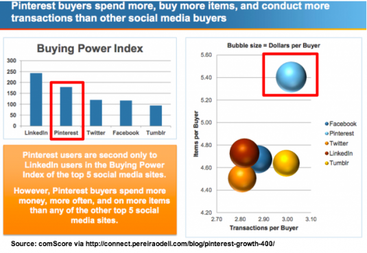 How Pinterest stacks up against social media peers - comscore