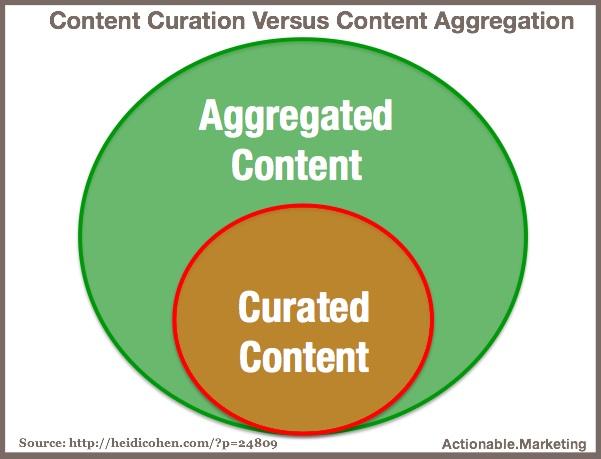 Content Aggregation Versus Aggregation
