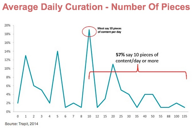 Content Curation -Number of Pieces Daily-Trapit
