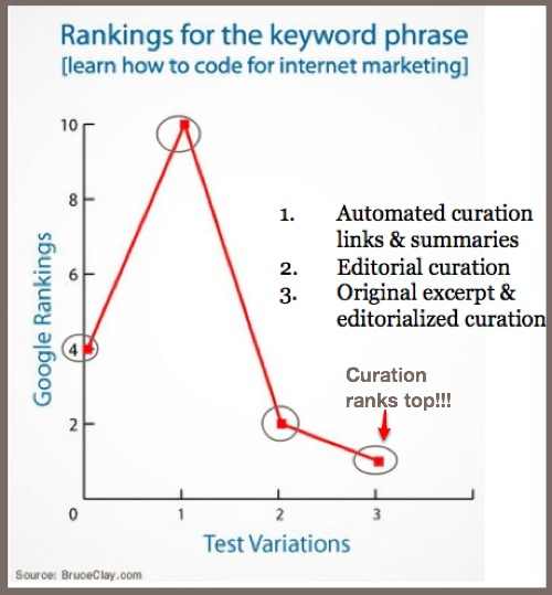 Content Curation and Search Chart - Bruce Clay