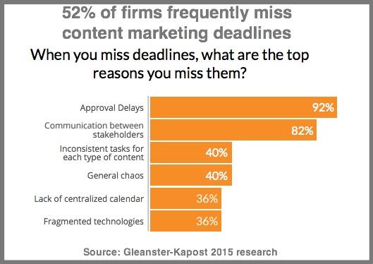 Content deadline delays-Kapost chart 2015