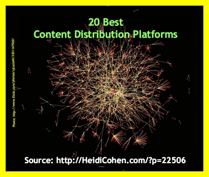 20 Best Content Marketing