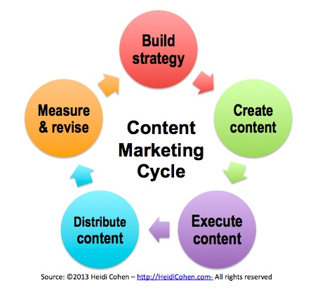 Content Marketing Cycle Chart- Heidi Cohen