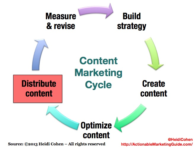 Content Marketing Cycle-Distribute Content