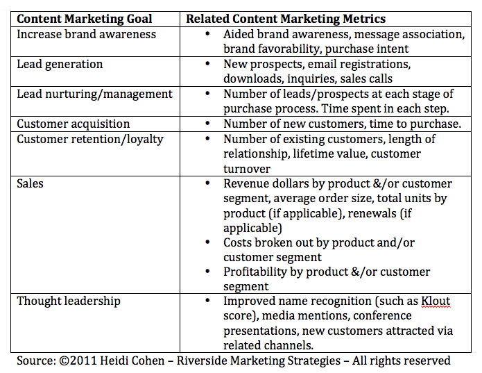 The Rise Of B2b Content Marketing Chart Heidi Cohen