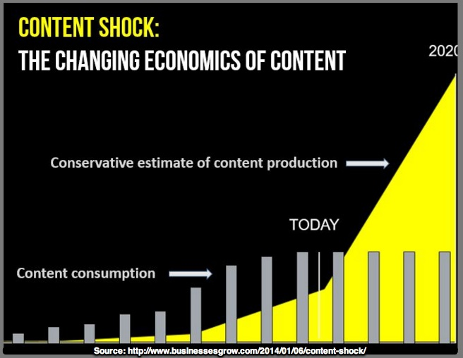 Content Shock Graph by Mark W. Schaefer
