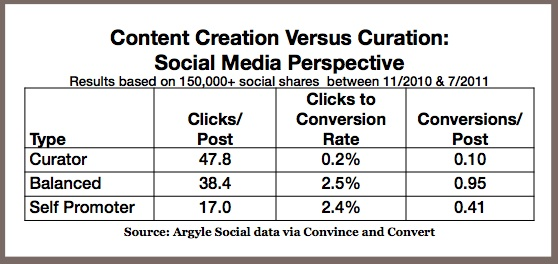 Content creation vs curation - Argyle Social