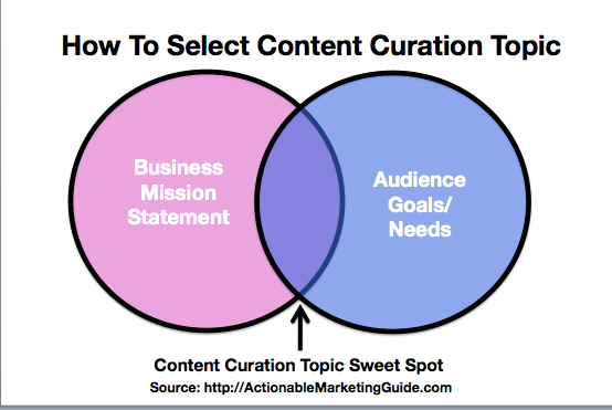 Content Curation Superpowesr: Define Your Authority Topic