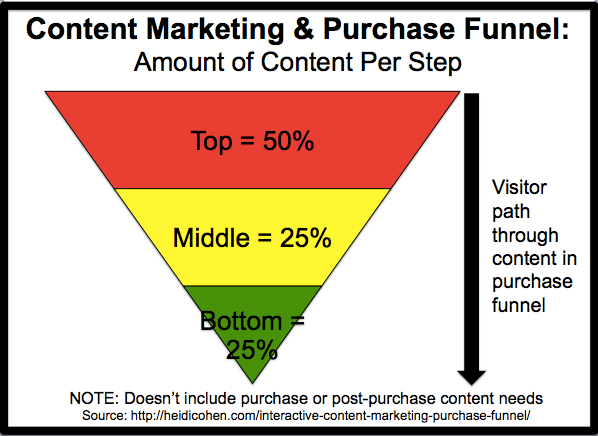 Content Marketing Purchase Funnel Chart