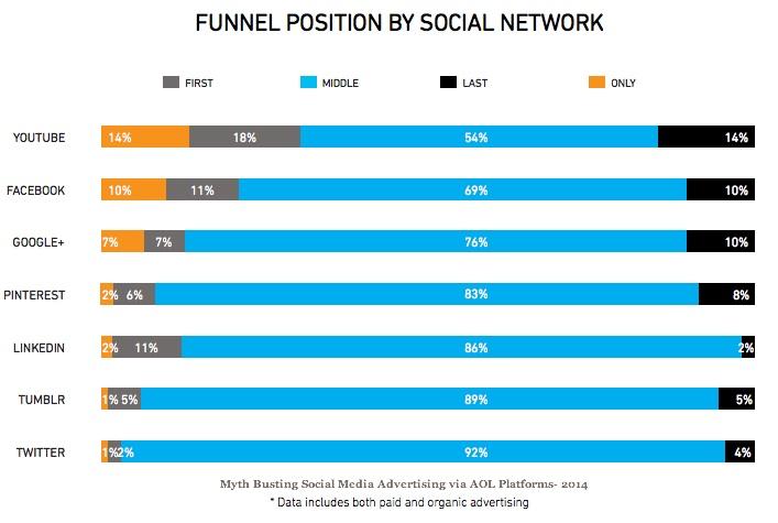 Convertro_SocialMedia_report 2014-2