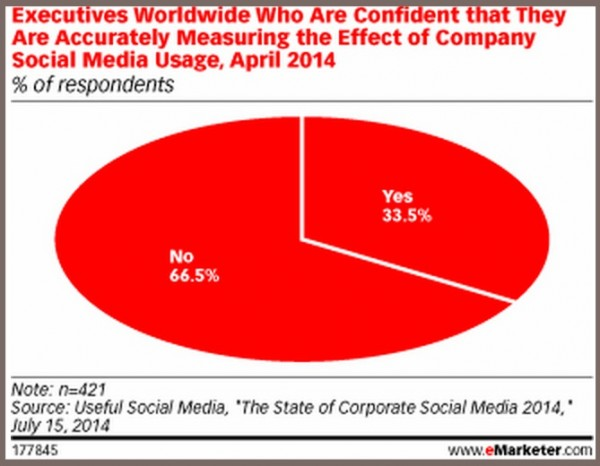 Social Media Metrics Facts