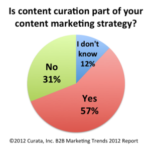 57% of respondents use content creation- Curata 2012 research