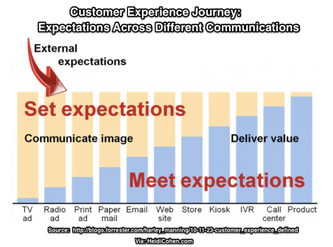 Customer Experience Journey Chart 2010 Forrester