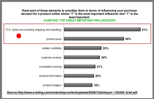 Customers shopping factor-Chart-etailing