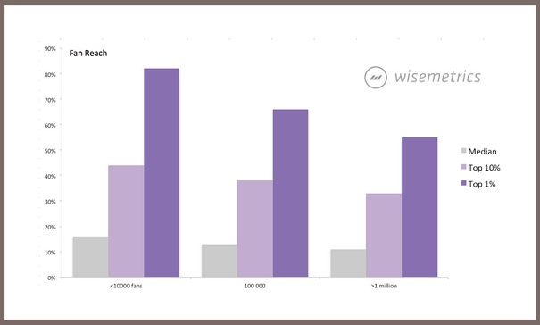 Differences between top brands on Facebook Wisemetrics Blog-1