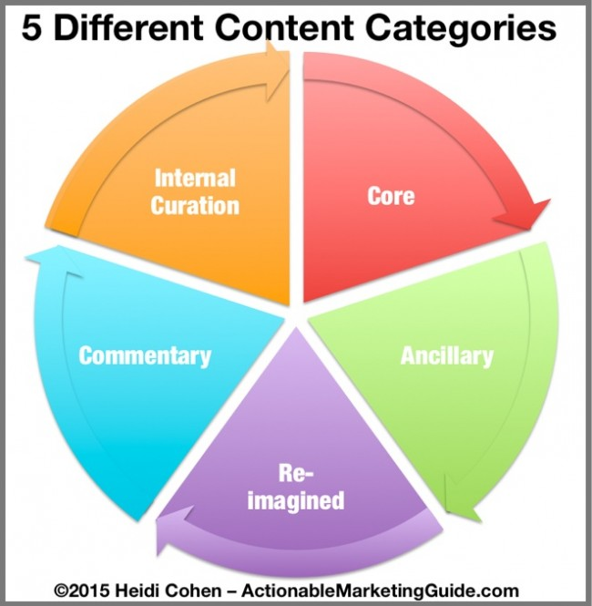 Different Content Categories-Chart-Heidi Cohen-Actionable Marketing Guide