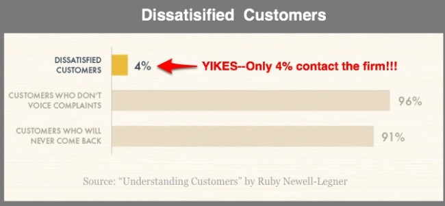 Only 4% of dissatisfied customers contact your firm