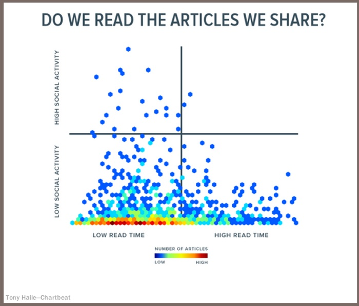 Content traffic research