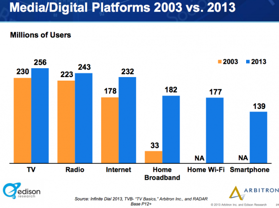 Edison-Arbitron_Media Usage 2013