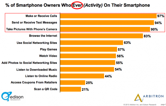 Edison_Research_Arbitron- Smartphone activity