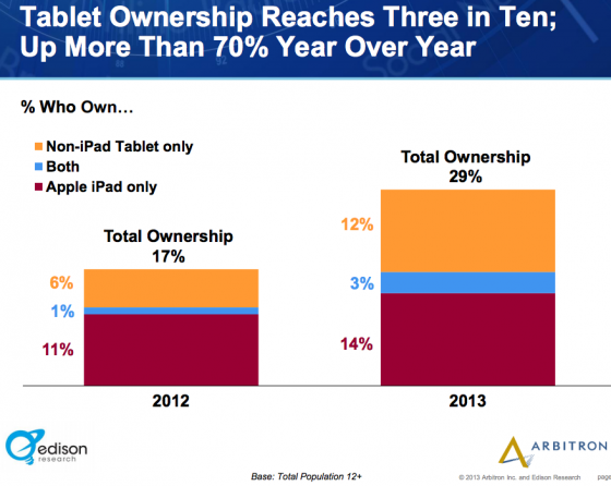 Edison_Research_Arbitron-Tablet ownership