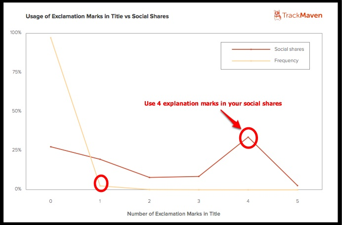 Explanation Marks in Social Shares-Track Maven-2014