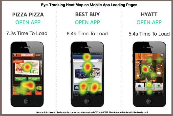 Eye Tracking Heat Map on Mobile App Load Time-Plastic Mobile-2014