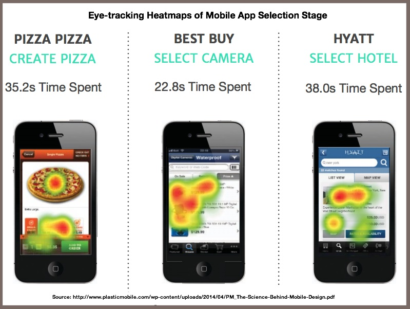 Eye-trackiing Heatmap-Mobile App-Plasatic Mobile 2014