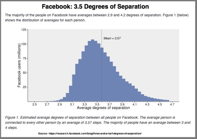 3.5 Degrees of Facebook Separation - Chart (2016)