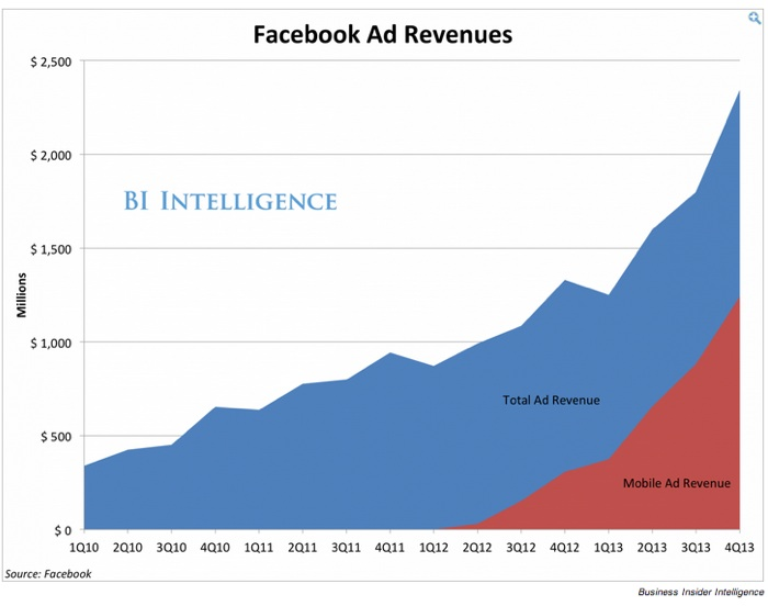 Facebook results -Ad Revenue Breakout by device 4Q2013 via Business Insider