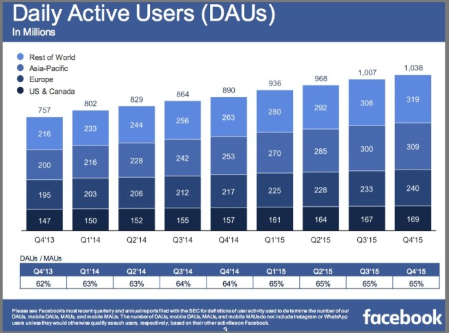 Facebook Daily Average Users Chart 4Q2015