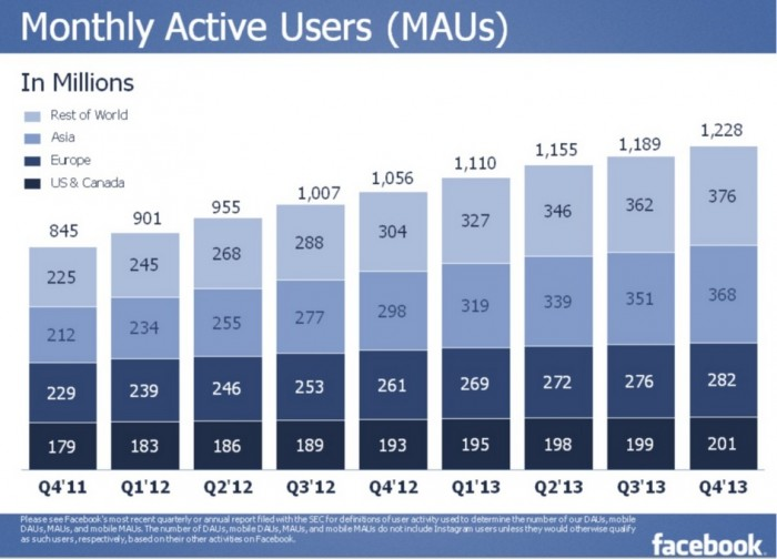 Facebook Results: Monthly Active Users- US is mature