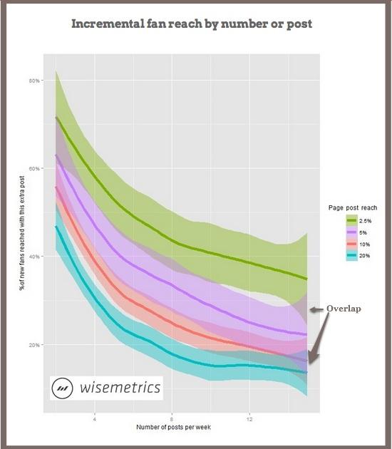 Facebook Page Reach-Wisemetrics-2014