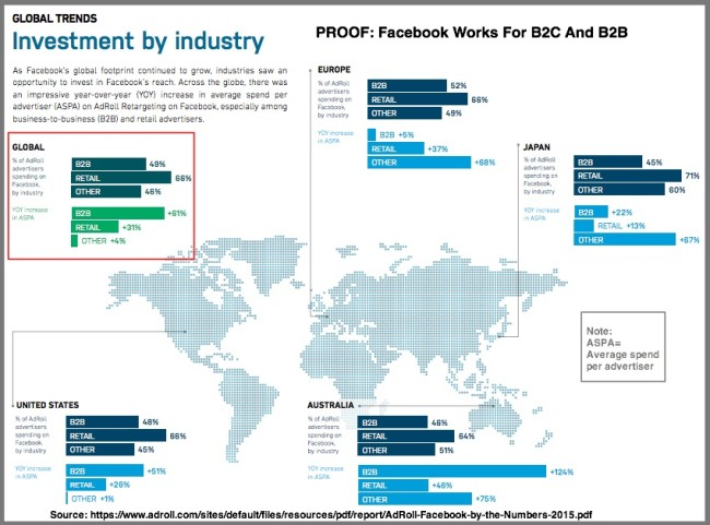 Facebook advertising investment by type and location-Global Chart-AdRoll-2015