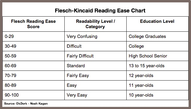 Flesch-Kincaid Reading Ease Chart
