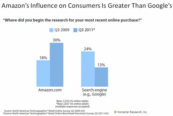 Consumers search on Amazon first more frequently than Google for purchase info