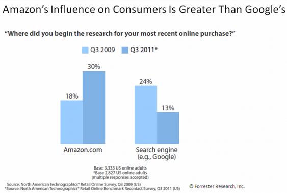 Forrester Blog - Amazon