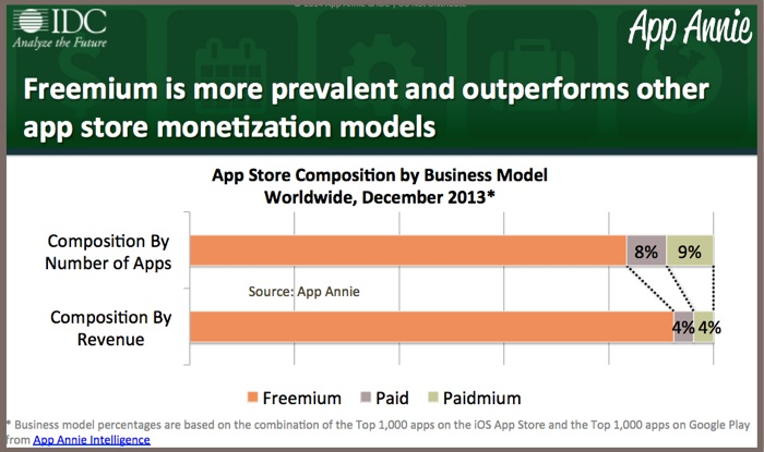 Freemium most prevalent