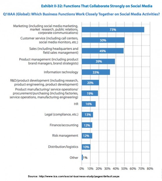 Functions that collaborate on Social Media-TCS-3Q2013