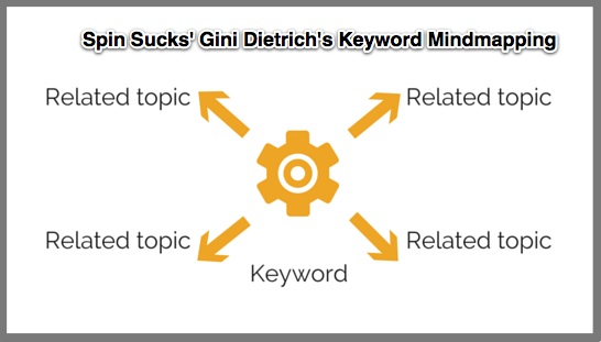 Gini Dietrich Keyword Mind Map-1