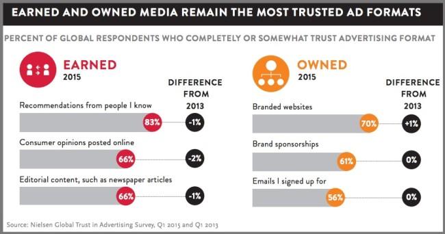 Advertising: Customer Trust VS Customer Action - Earned VS Owned Media via Nielsen