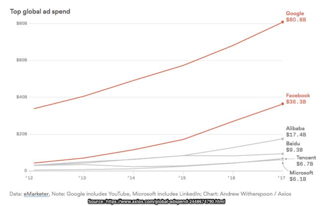 Global Ad Spend -facebook-Google-Chart-2017