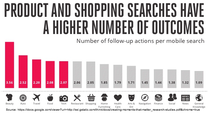 Google Mobile Search - Products and Shopping