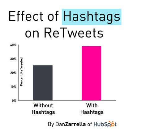Hashtags Get More ReTweets-Dan Zarrella-Oct 2013