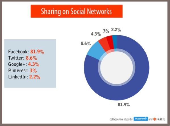 social shares by platform
