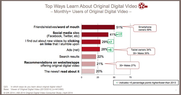 How Consumers discover video content-IAB research-chart-2014-1