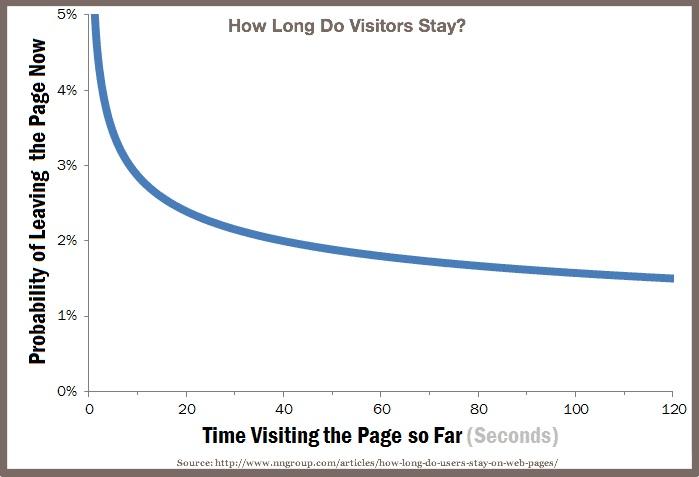 Blog Visitor