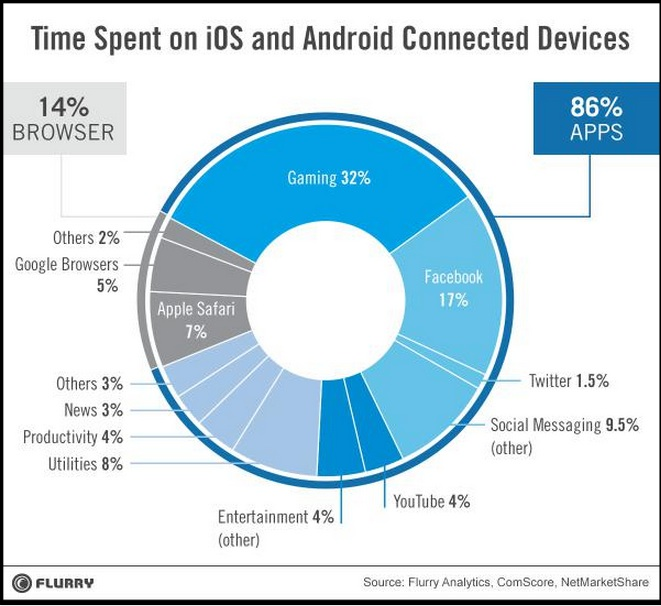 2014 Mobile Data- Where we spend our time
